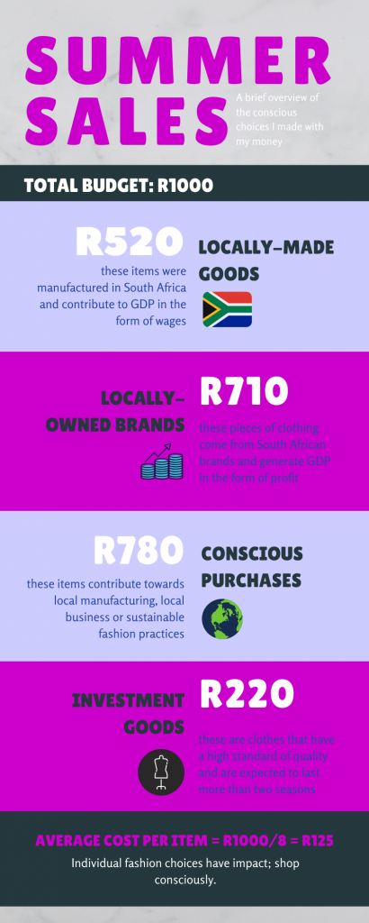 money-spent-shopping-local-on-sale-infographic